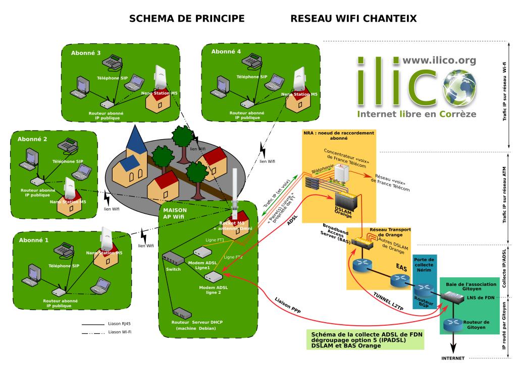 Schéma de principe du reseau Wi-fi de Chanteix